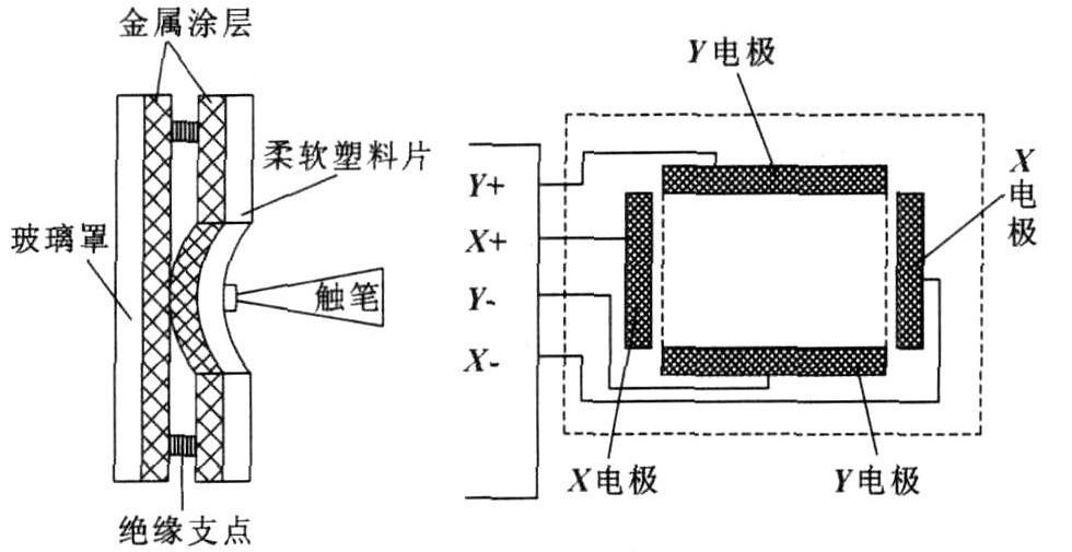 图1 电阻式触摸屏结构