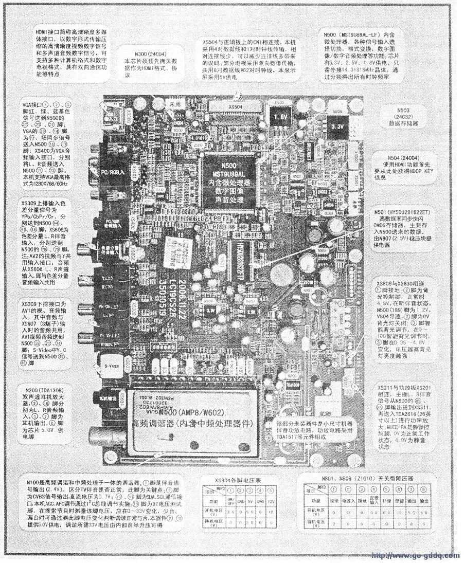 晶彩电主板结构图