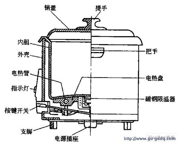 保温式自动电饭锅的结构图