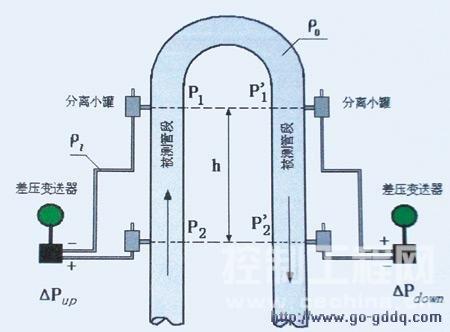 将竖直放的装有水银的U型管平放后为什么气柱压强相等