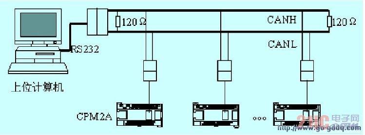 图1 通信系统结构   通过适配器,计算机与plc 成为can 总线的