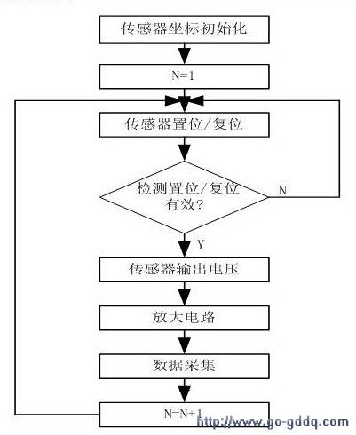 实验步骤流程框图