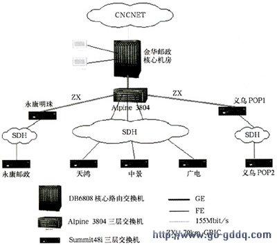 金华ip城域网网络结构示意图