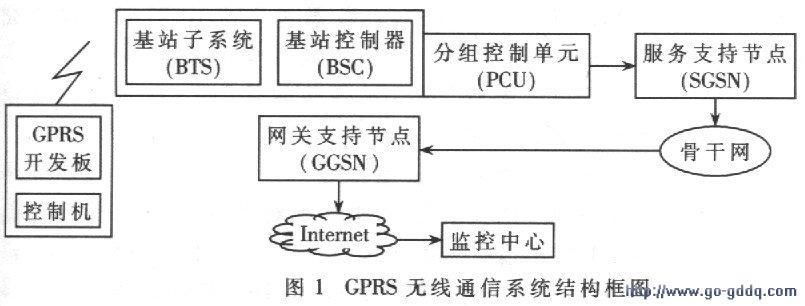 gprs传输静态图像系统的设计与实现