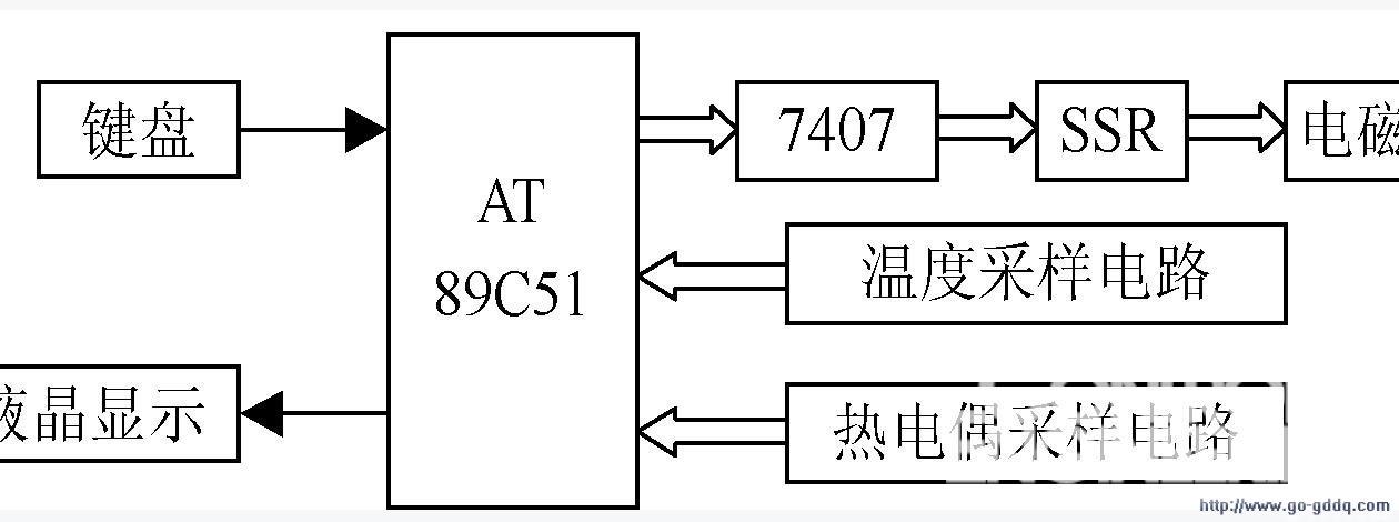 1,硬件设计   该控制器是以89C51为控制核心,以电磁阀为驱动图片