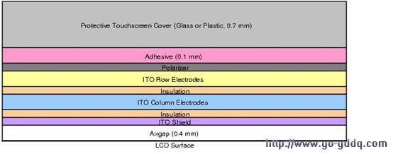 典型的lcd电容触摸屏结构