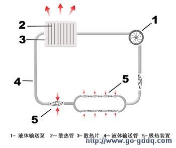 清宫散的原理_表面活性剂作用、作用机理介绍   洗涤去污过程中常伴有增溶过程发生,当油性污垢脱离物体表面时,会被增溶到表面活性剂胶束中,从而稳定地