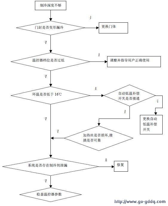 海尔bcd-196yh电冰箱维修流程图