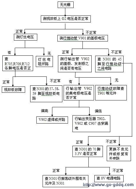 海尔21tr1彩电维修流程图