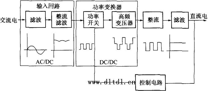 整流滤波电路和控制电路