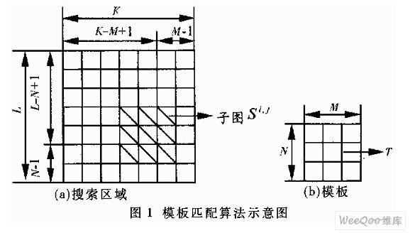 一种优化的快速模板的匹配算法及应用介绍