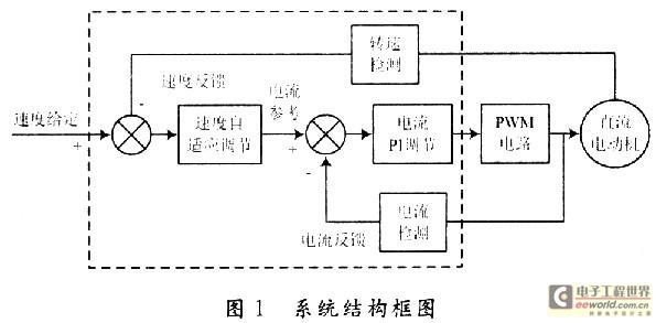 燃料电池车离散mrac电机控制系统的dsp软件设计