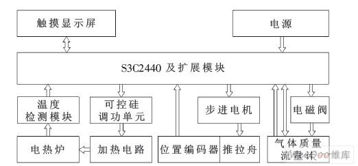 图1 系统结构框图   2 控制系统的硬件设计   2.