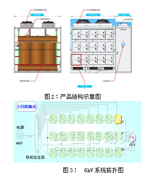 dhvectol大功率高压变频器在国产超超临界机组引风机