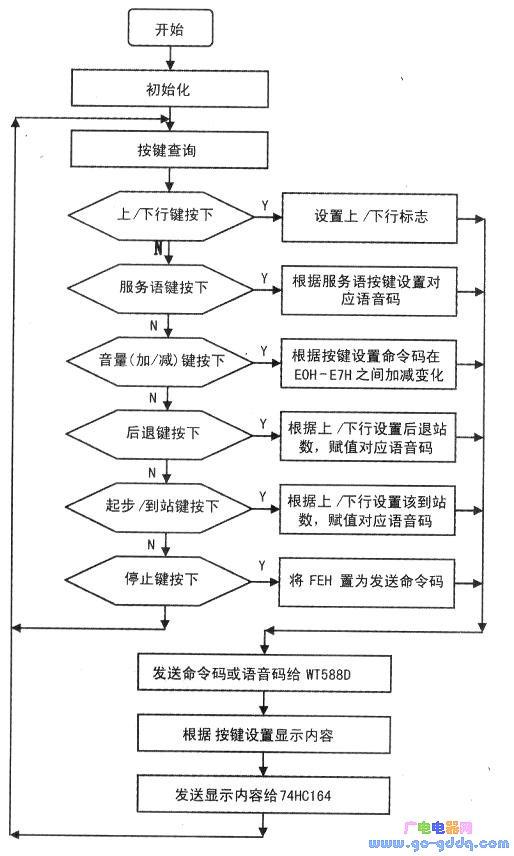 程序控制流程圖